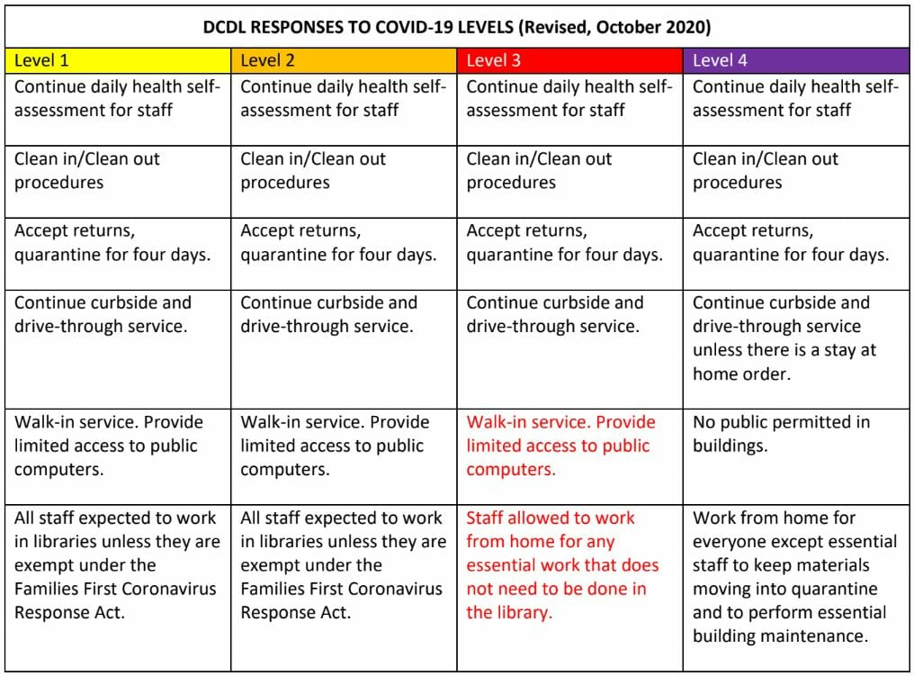A chart of the Delaware Library response to COVID-19 levels.